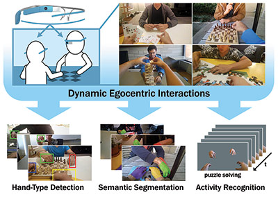 We present a CNN-based technique for detecting, identifying, and segmenting hands in egocentric video that includes multiple people interacting with each other. To illustrate one specific application, we show that hand segments alone can be used for accurate activity recognition.